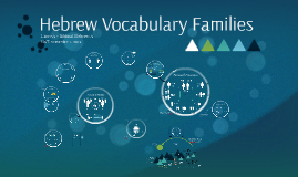 Hebrew Vocabulary by Semantic Fields
