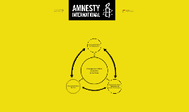 Les objectifs d'Amnesty International