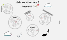 Copy of Web architecture & components