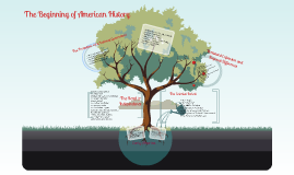 Copy of Beginning of American History