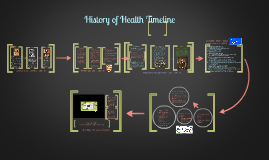 History of Health Timeline Template