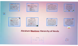 Copy of Maslow Hierarchy of Needs Lesson
