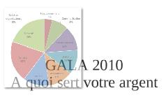 GALA 2010 A quoi sert votre argent