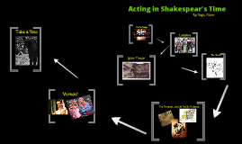 Acting in Shakespear's Time