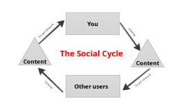 PLN Social Cycle